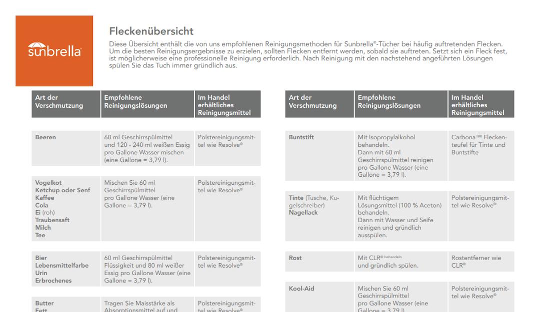 Vorschau auf pdf-Datei Sunbrella-Fleckentfernung